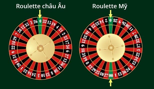 chơi roulette tại nhà cái top88